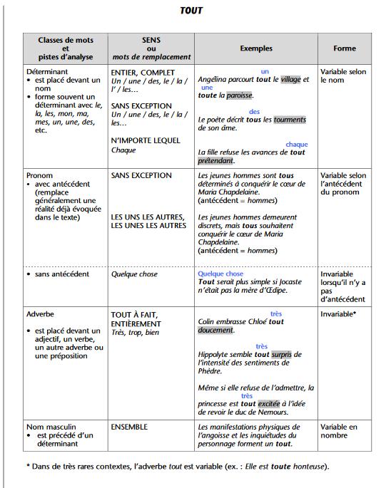 Grammaires en ligne CCDMD
